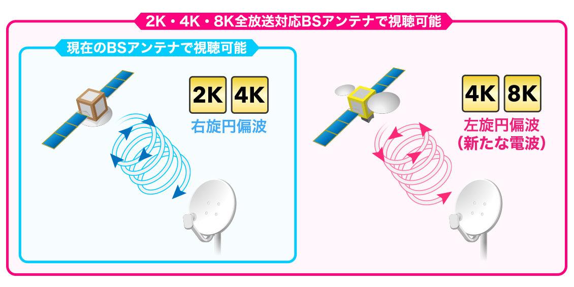 新4K8K衛星放送の受信方法と対応チャンネルは?