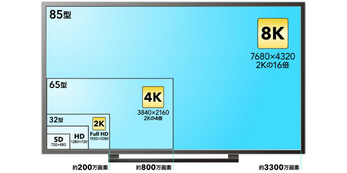 4Kテレビは2Kや8K、ハイビジョンやフルハイビジョンとどこが違うの?