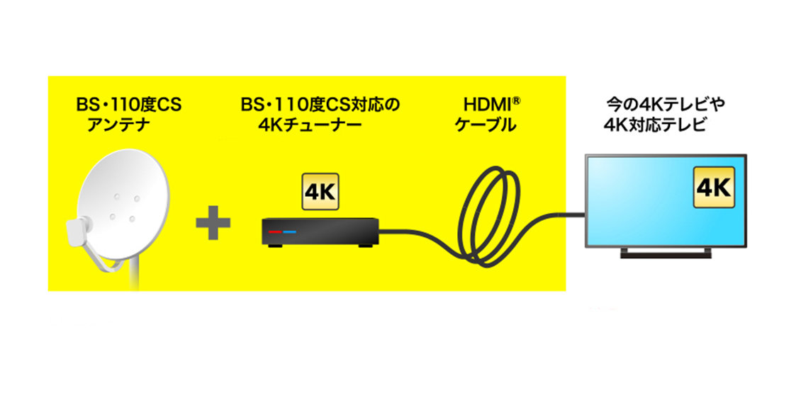 似ているようで全然違う「4Kテレビ」と「4K対応テレビ」